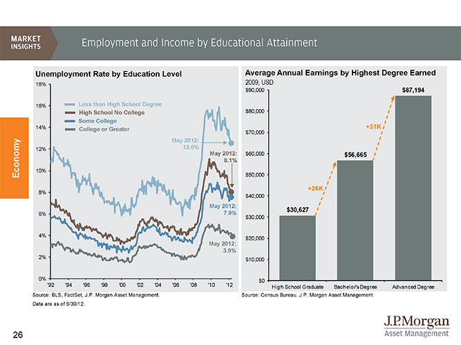 Unemployment_education