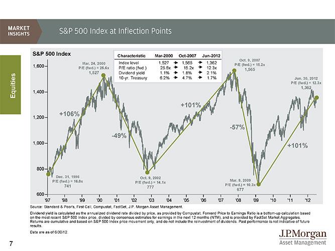S&P Q2-2012